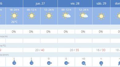 Photo of La alerta por altas temperaturas se cierne sobre la provincia de Sevilla
