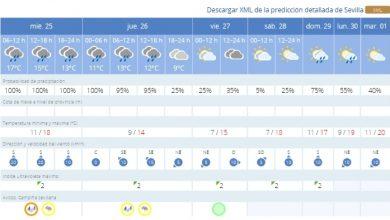 Photo of AEMET activa el aviso naranja por fuertes lluvias en la provincia de Sevilla