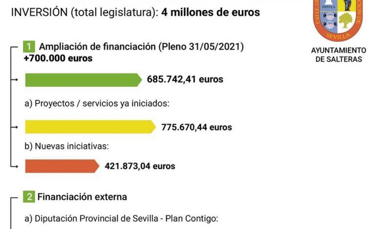Photo of Salteras destinará 4 millones de Euros a inversiones
